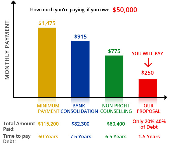 Debt Reduction Chart For $50,000, Consumer Proposal Image - Credit Management Services