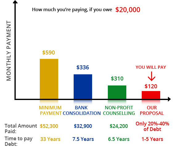 Debt Reduction Chart For $20,000, Consumer Proposal Image - Credit Management Services
